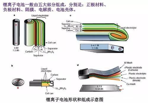【科普】锂离子电池的结构