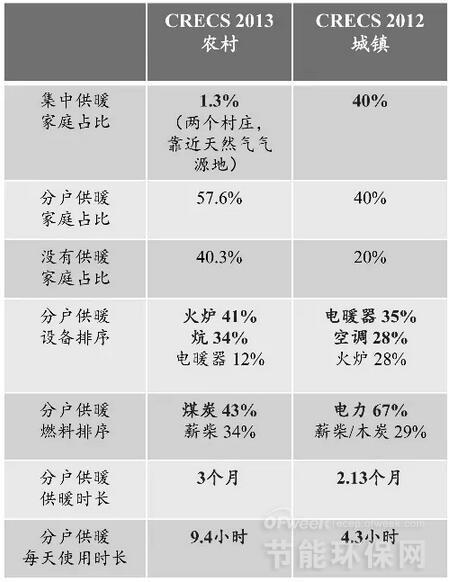【深度评估】中国家庭能源消费现状及趋势