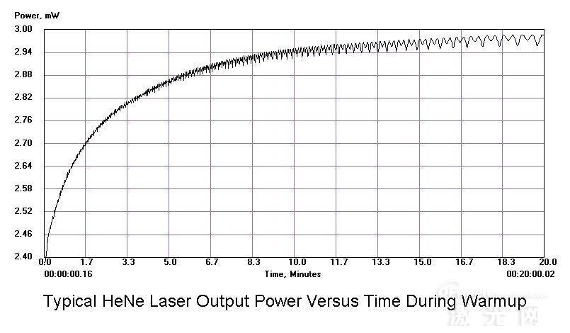 提高工艺稳定性之激光功率监控