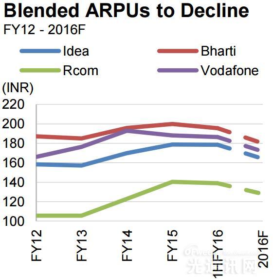 印度高ARPU移动用户将突破3亿大关