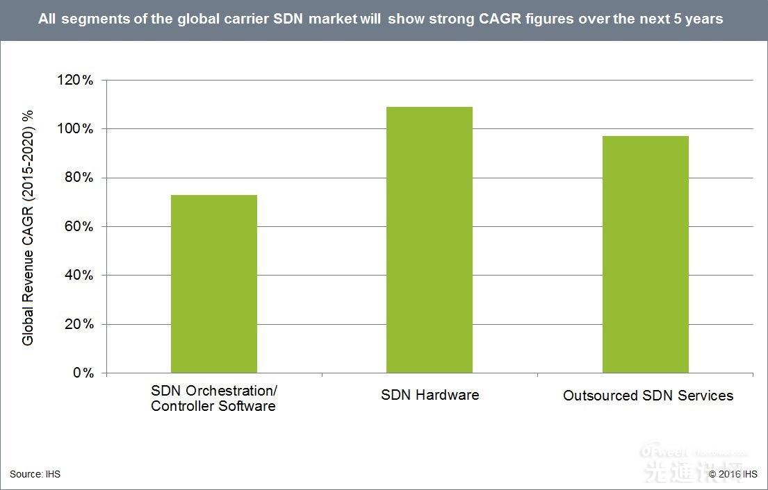 2020年电信SDN市场规模将达到87亿美元