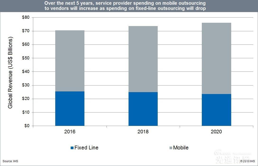 爱立信引领2015年全球电信外包服务市场