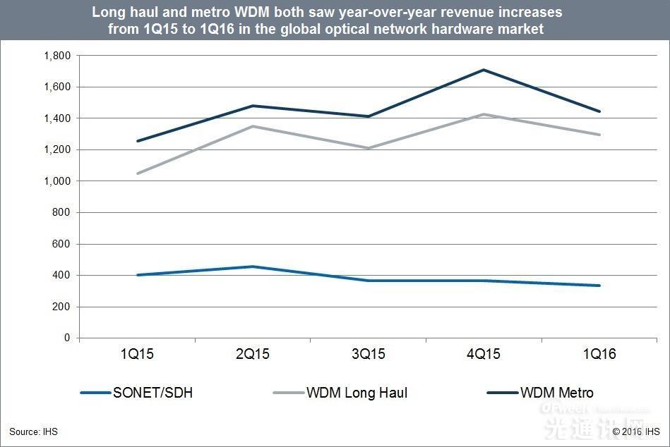 2016年Q1全球光学设备支出报告 同比增长13%