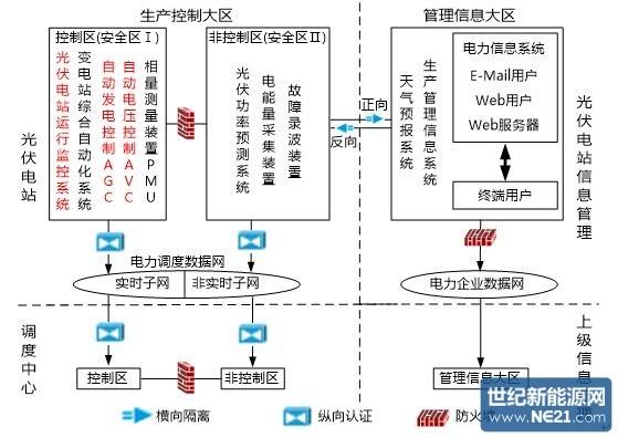 2.2 电力监控系统安全防护规定