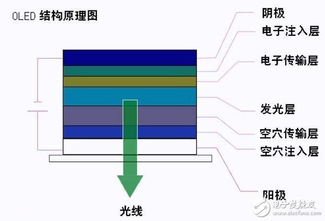 OLED结构原理图