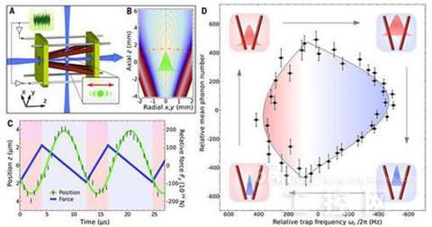 文献图注        图1 单原子热机   a: 实验装置示意图 绿色部分