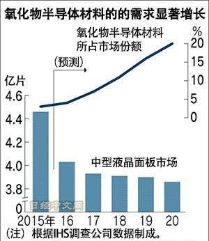 日韩在高性能液晶面板领域激烈竞争