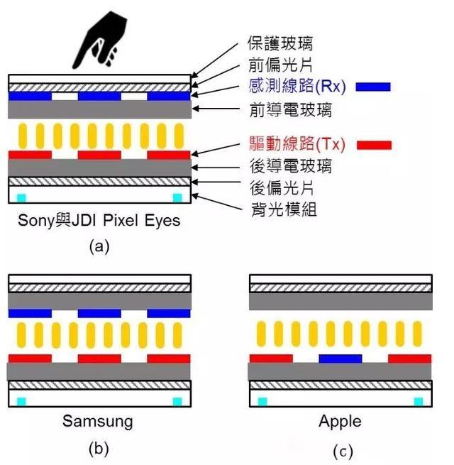 什么是3D Touch和In-cell 看完你就懂