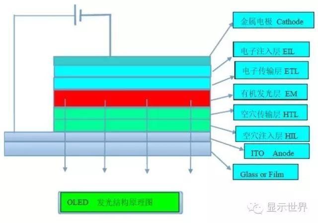 【科普】OLED设备制造厂商及常用材料