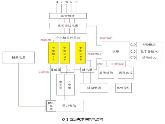 直流充电桩工作原理:三相380v交流电经过emc等防雷滤波模块后