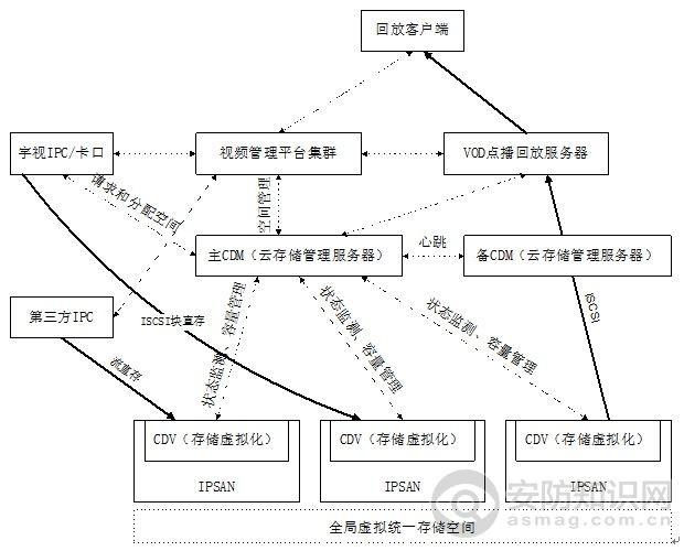 云存储技术的原理与架构解析
