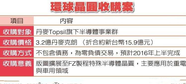 环球晶圆3.2亿收购Topsil旗下半导体