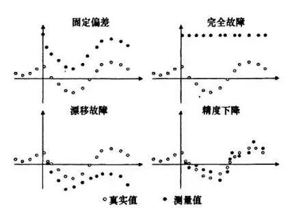 传感器的故障分类及其诊断方法