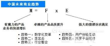 大数据未来中国五大商业趋势