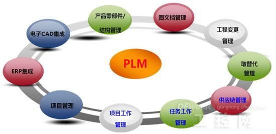 在联结的未来 PLM是怎样一个角色?