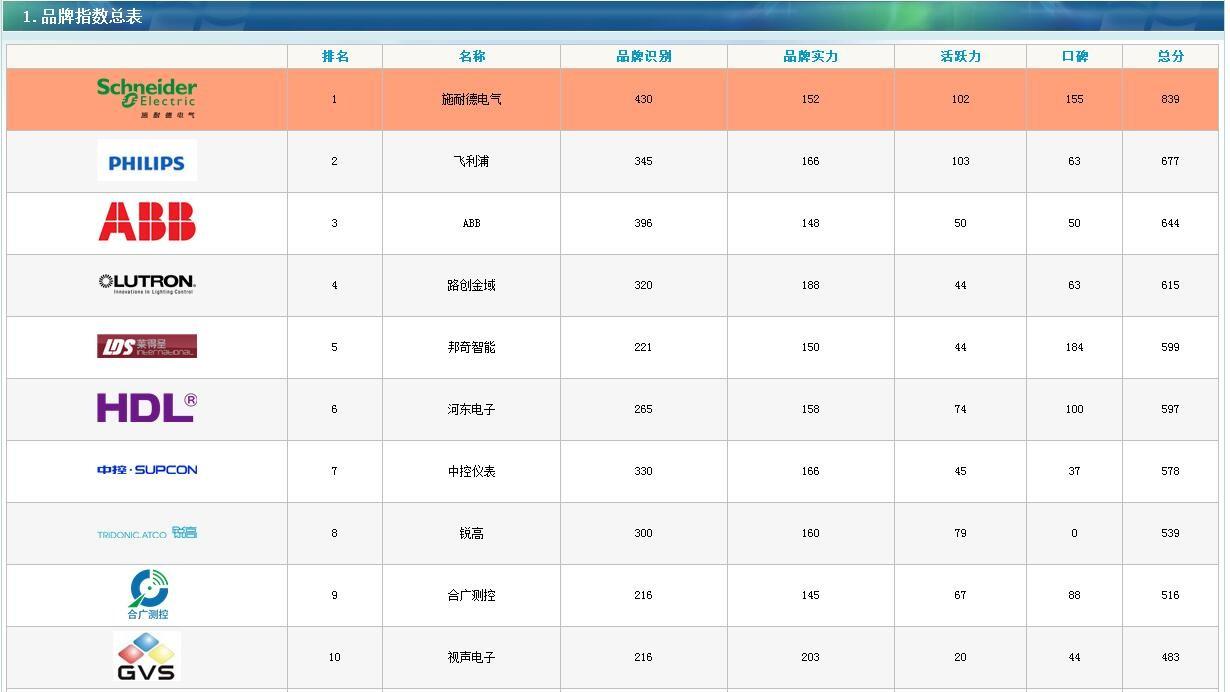 3月照明控制系统品牌指数排名