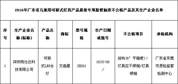 广东省儿童用可移式LED台灯抽检不合格率为3.3%