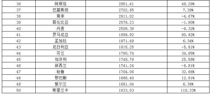 1-4月中国LED照明产品出口市场top50