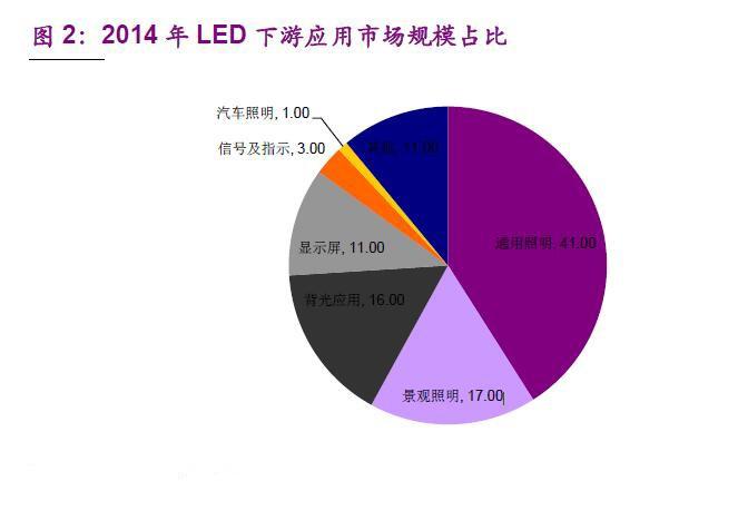 2016年中国LED行业产业链一览