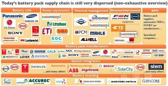 蓄电池组的主要细分市场特点及发展方向