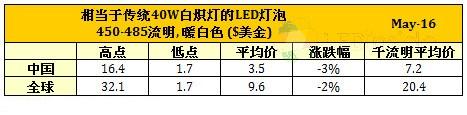5月全球LED灯泡降价速度放缓