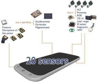 应用于手机和平板电脑的传感器市场分析
