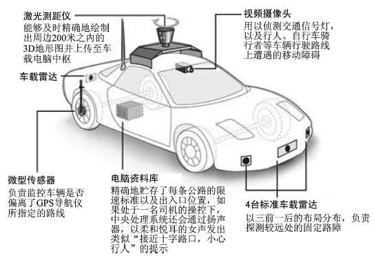 图1 典型无人驾驶汽车的结构