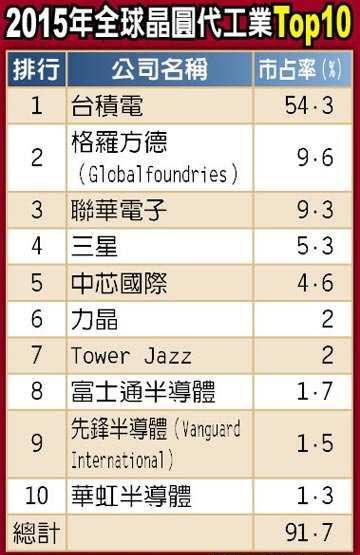 全球晶圆代工、IC设计Top10