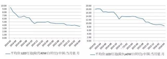 LED资本化时代下的并购之路
