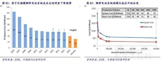 燃料电池产业链研究之趋势篇