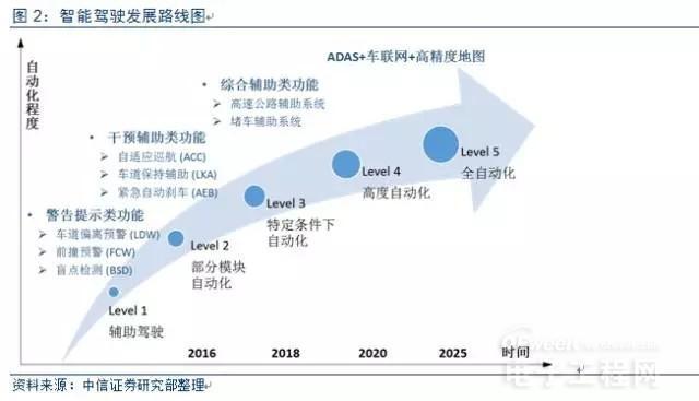 2016-2025 ADAS 技术及市场趋势报告