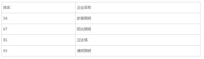 """2015年""""中国轻工业百强企业""""榜单:获奖照明企业一览"""