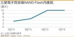 三星西安厂停电是否会启动Flash报价新一波涨势?