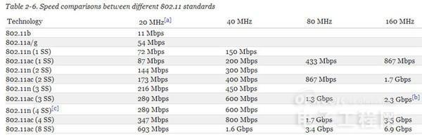 这些技术令WiFi更快更有效率
