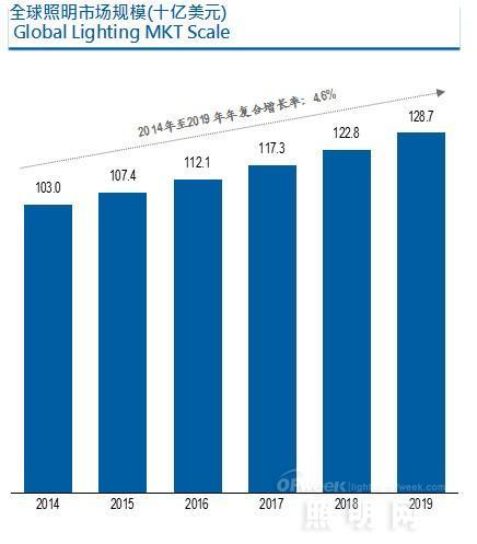 中国照明制造商的机遇与挑战
