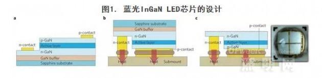 白光LED及其他应用详解