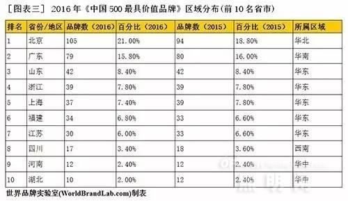 """""""中国500最具价值品牌""""榜单再发布 雷士/佛照上榜"""