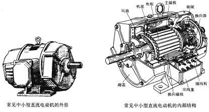 解析电动汽车的四种驱动电机