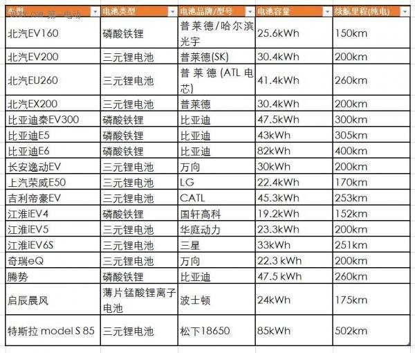 市面上主流纯电动车型的电池详细信息