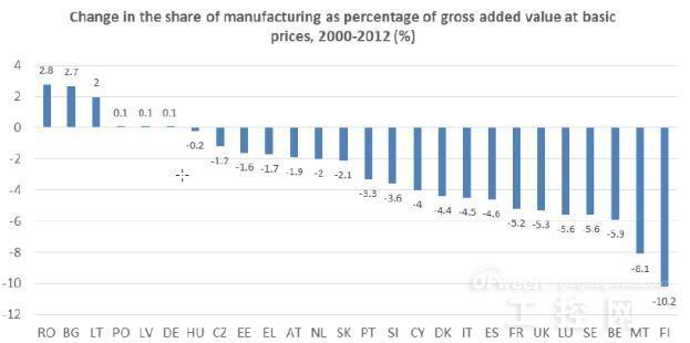 各国工业gdp_各国gdp增长动图