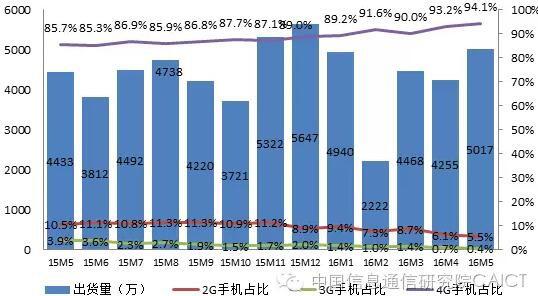 2016年5月国内手机市场运行分析报告图片