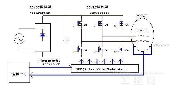 要让电机转动起来,控制部就必须根据Hall-sensor感应到的电机转子所在位置,然后依照定子绕线决定开启(或关闭)换流器(Inverter)中功率晶体管的顺序,使电流依序流经电机线圈产生顺向(或逆向)旋转磁场,并与转子的磁铁相互作用,如此就能使电机顺时/逆时转动。当电机转子转动到Hall-sensor感应出另一组信号的位置时,控制部又再开启下一组功率晶体管,如此循环电机就可以依同一方向继续转动直到控制部决定要电机转子停止则关闭功率晶体管(或只开下臂功率晶体管);要电机转子反向则功率晶体管开启顺序相