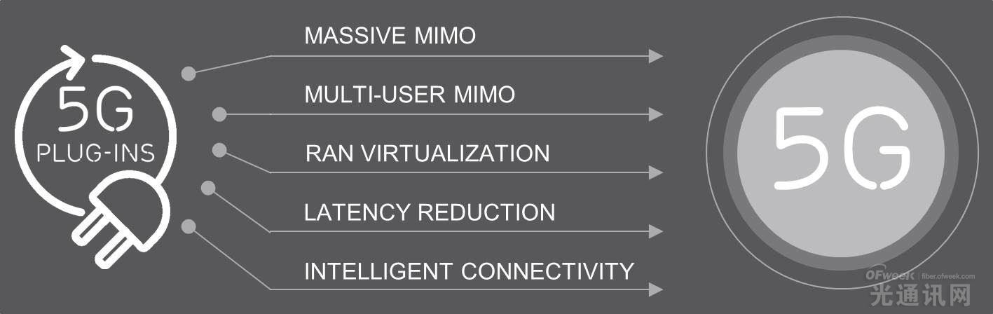 爱立信推出5G Plug-Ins 帮助运营商过渡到5G