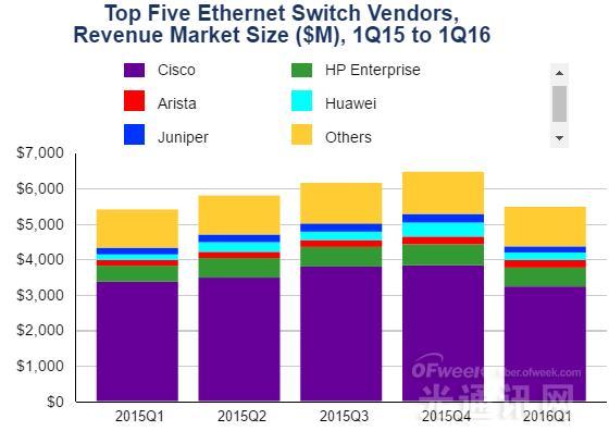 IDC公布全球交换机和路由器市场第一季度报告 增长率达1.4%
