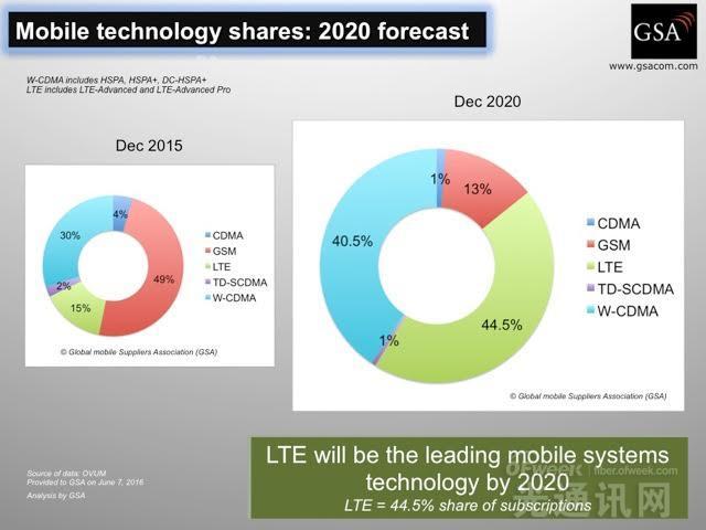2016年Q1全球LTE用户激增1.82亿 远超3G