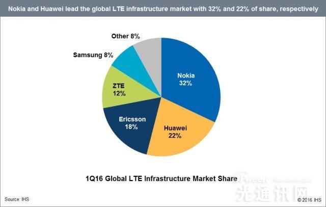 2016年Q1全球五大LTE基础设施供应商市场份额解读