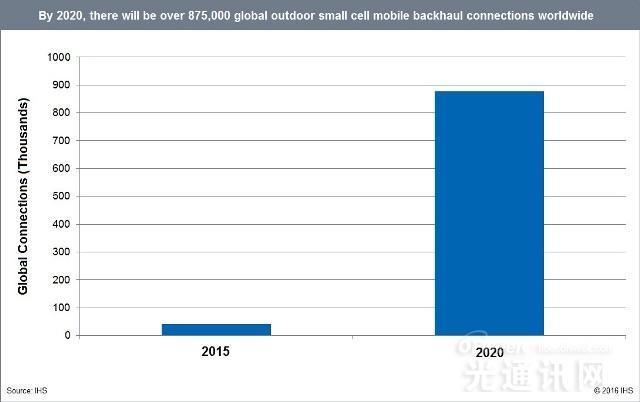 IHS:2020年室外小型基站回程市值达22亿美元