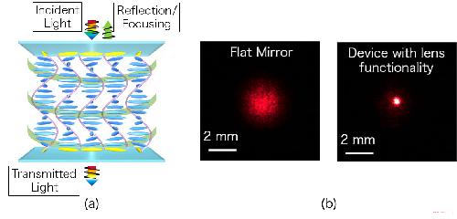 螺旋结构的液晶开启平面光器件的新路径