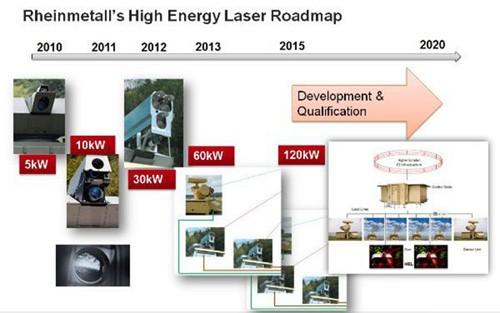 High energy laser air defense system. | Actualités de HTPOW
