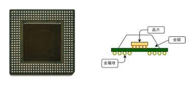 ▲ 左图为采用 BGA 封装的芯片,主流的 X86 CPU 大多使用这种封装法。右图为使用覆晶封装的 BGA 示意图。(Source: 左图Wikipedia)